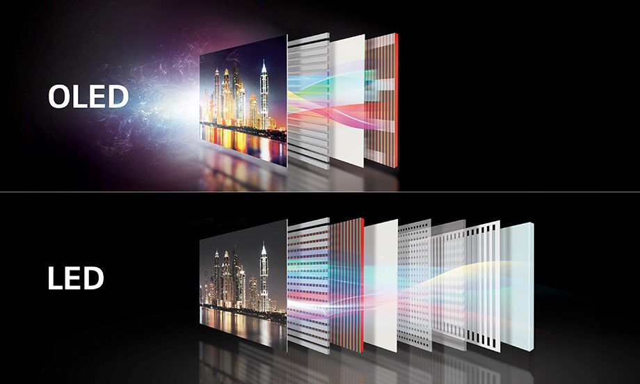 LG's OLED TV uses self-lighting pixels eliminating the use of a backlight panel and enhancing colour production